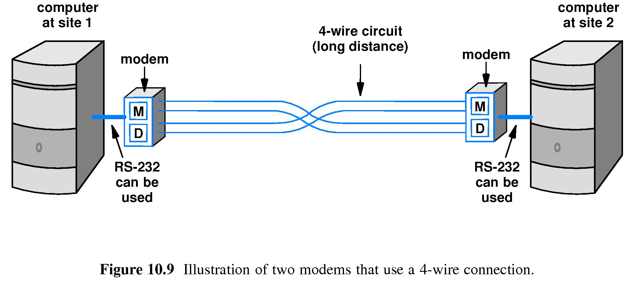 Chapter 10 Modulation And Modems Am Demodulation Circuit Using Of A Carrier Modulator Demodulator Are Needed On Both Ends The Channel Typically Two Devices