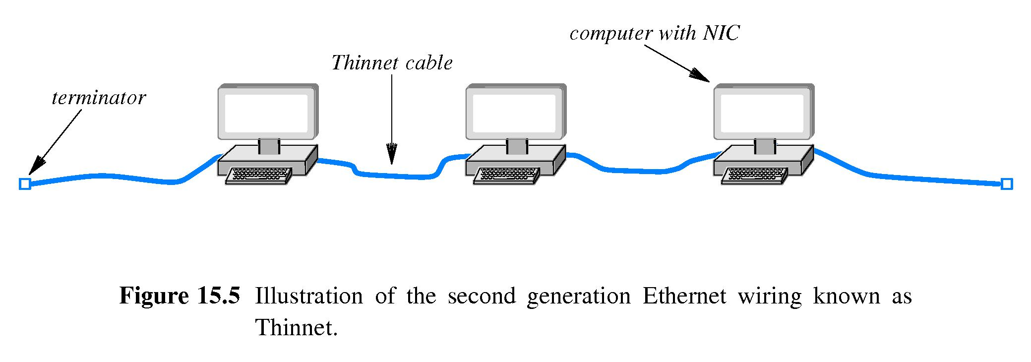 chapter 15 -- wired lan technology (ethernet and 802.3)