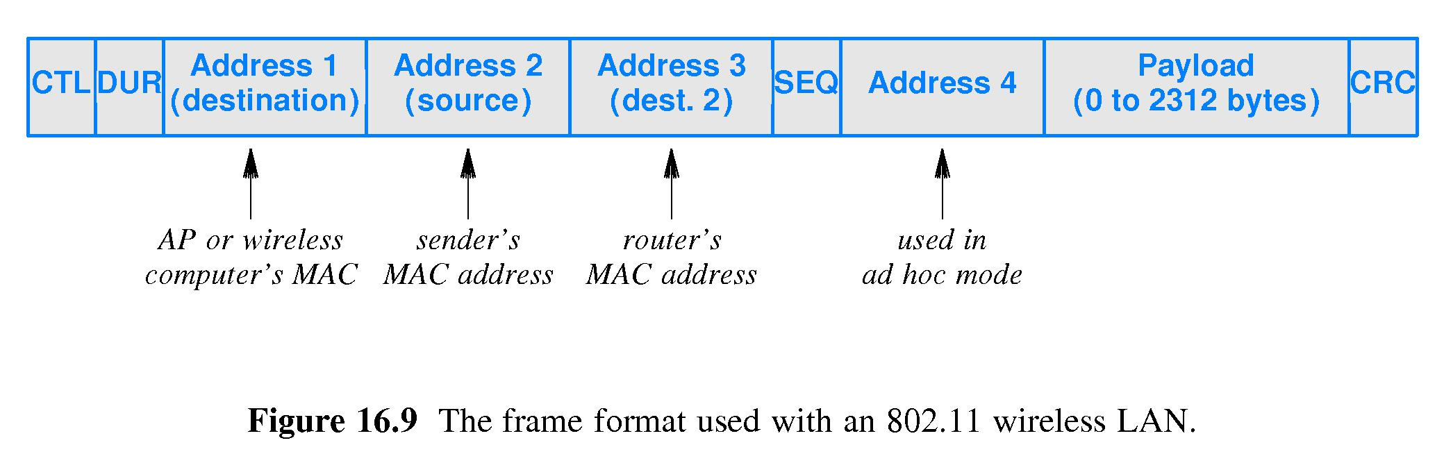 chapter 16 -- wireless networking technologies
