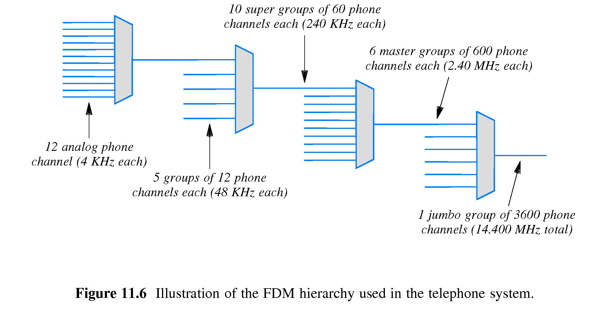 chapter 11 -- multiplexing and demultiplexing (channelization)