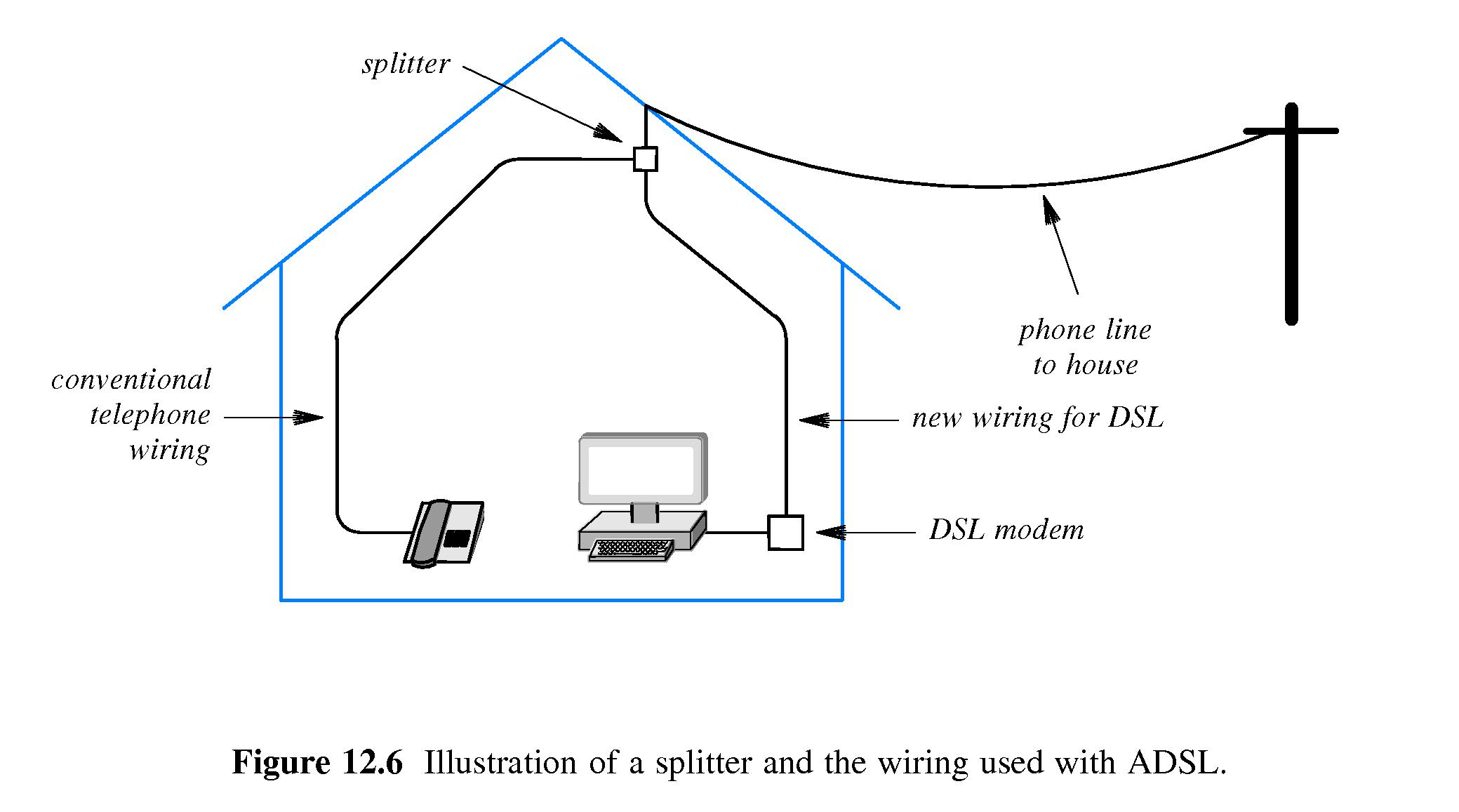 Chapter 12 Access And Interconnection Technologies Dsl Phone Wiring Basics A Splitter On The Incoming Line But Uses Micro Filters Inline With Adsl Modem Phones Fax Machines Glite Is Cheaper May Run Slower