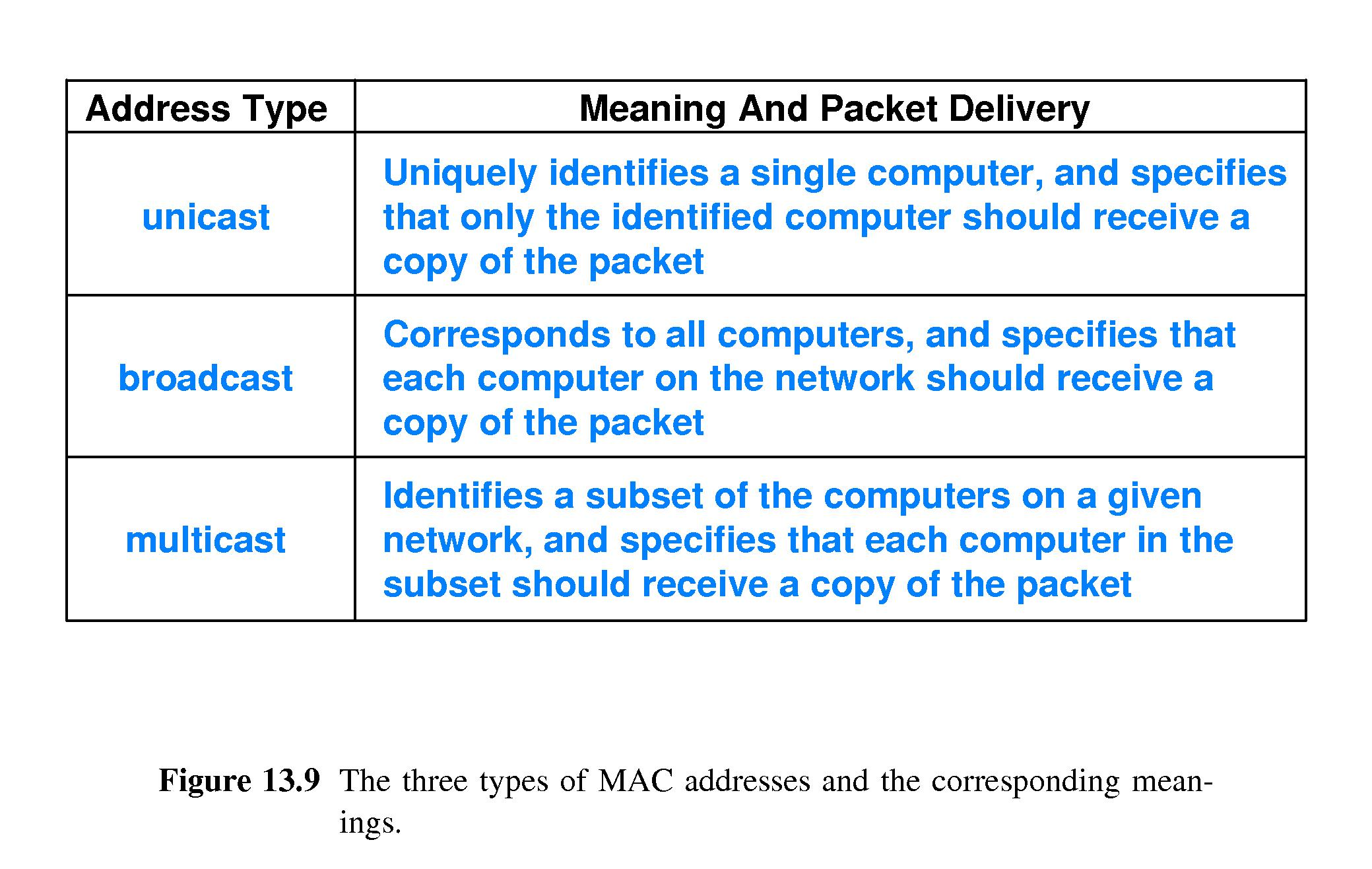 chapter 13 -- local area networks: packets, frames and
