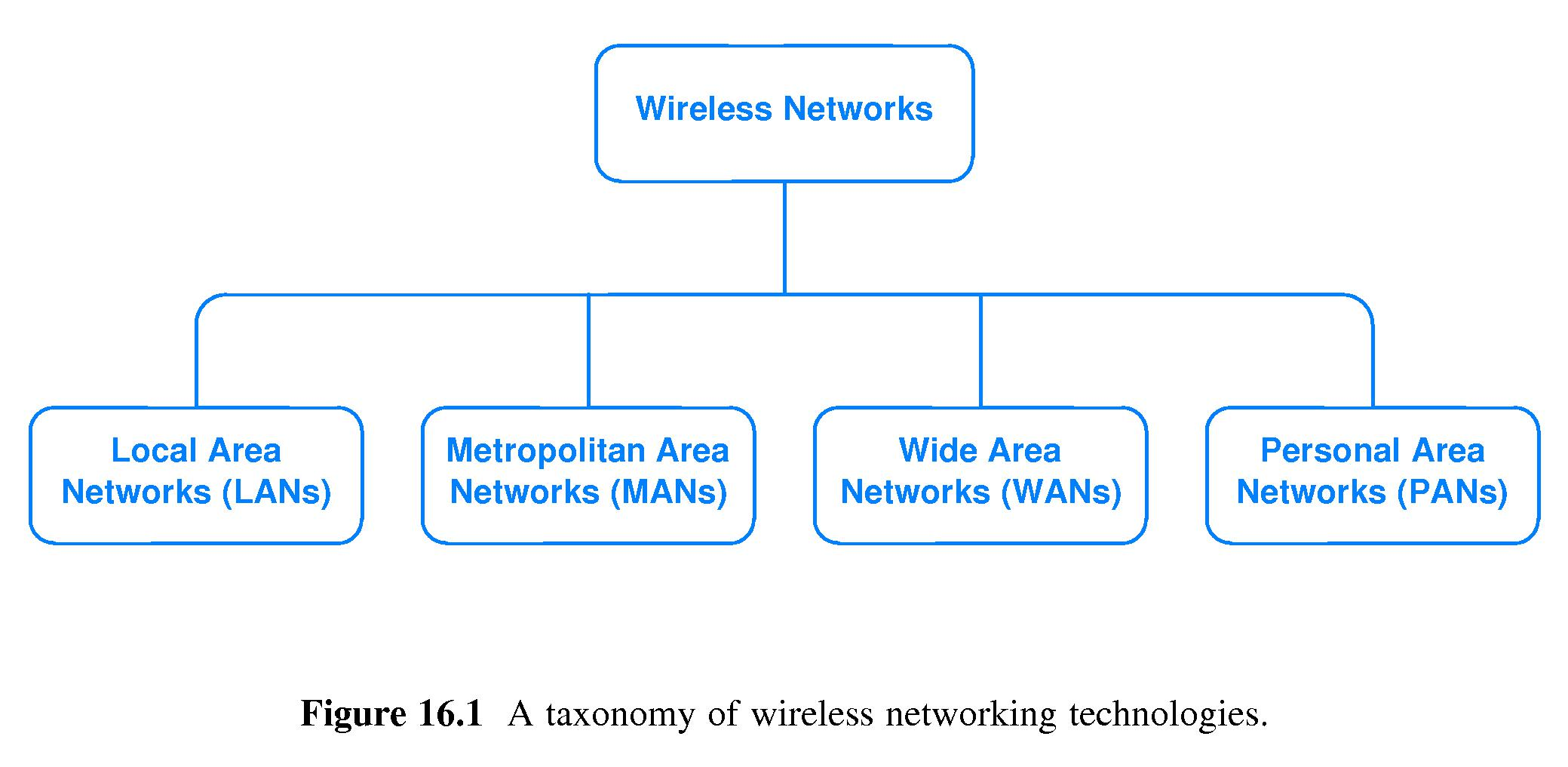 ... Personal Area Networks (PANs)