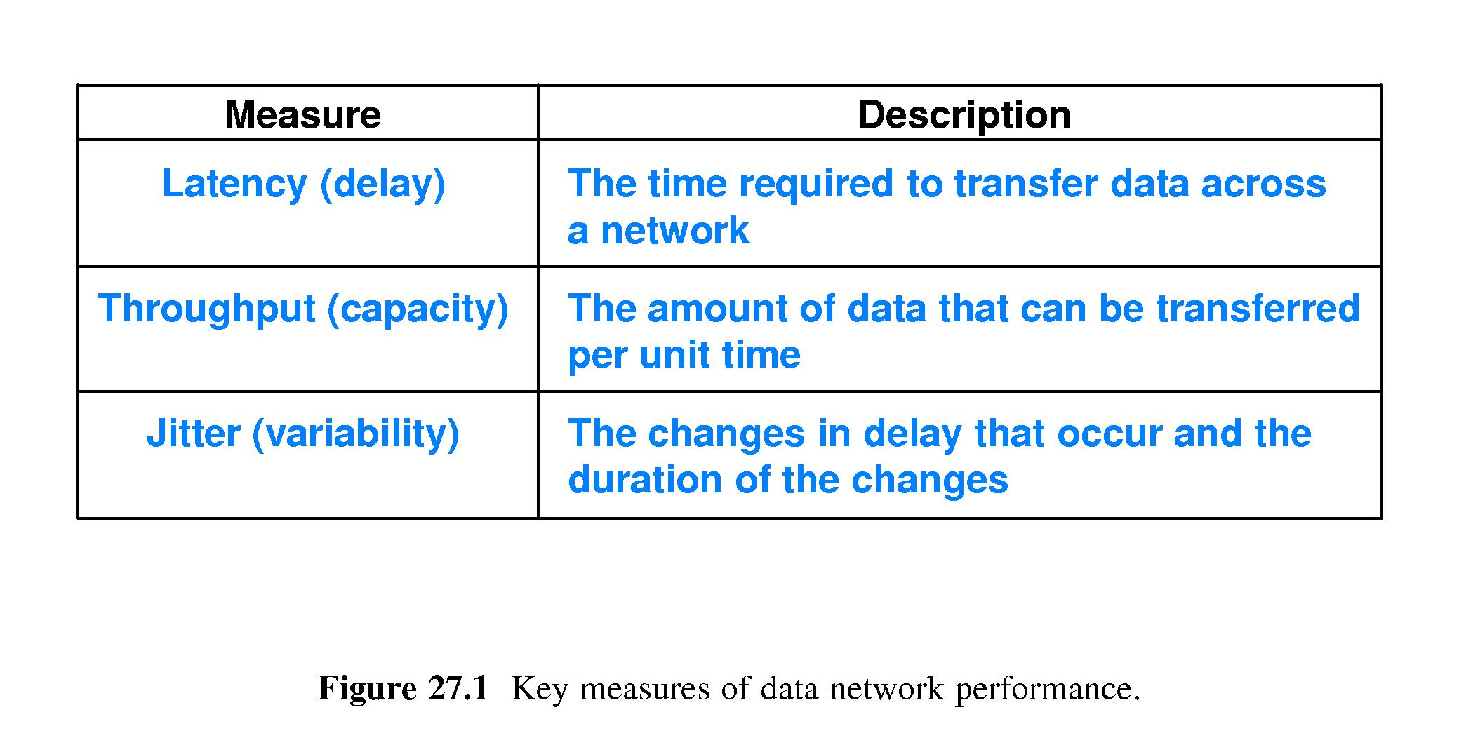 chapter 27 -- network perforance (qos and diffserv)