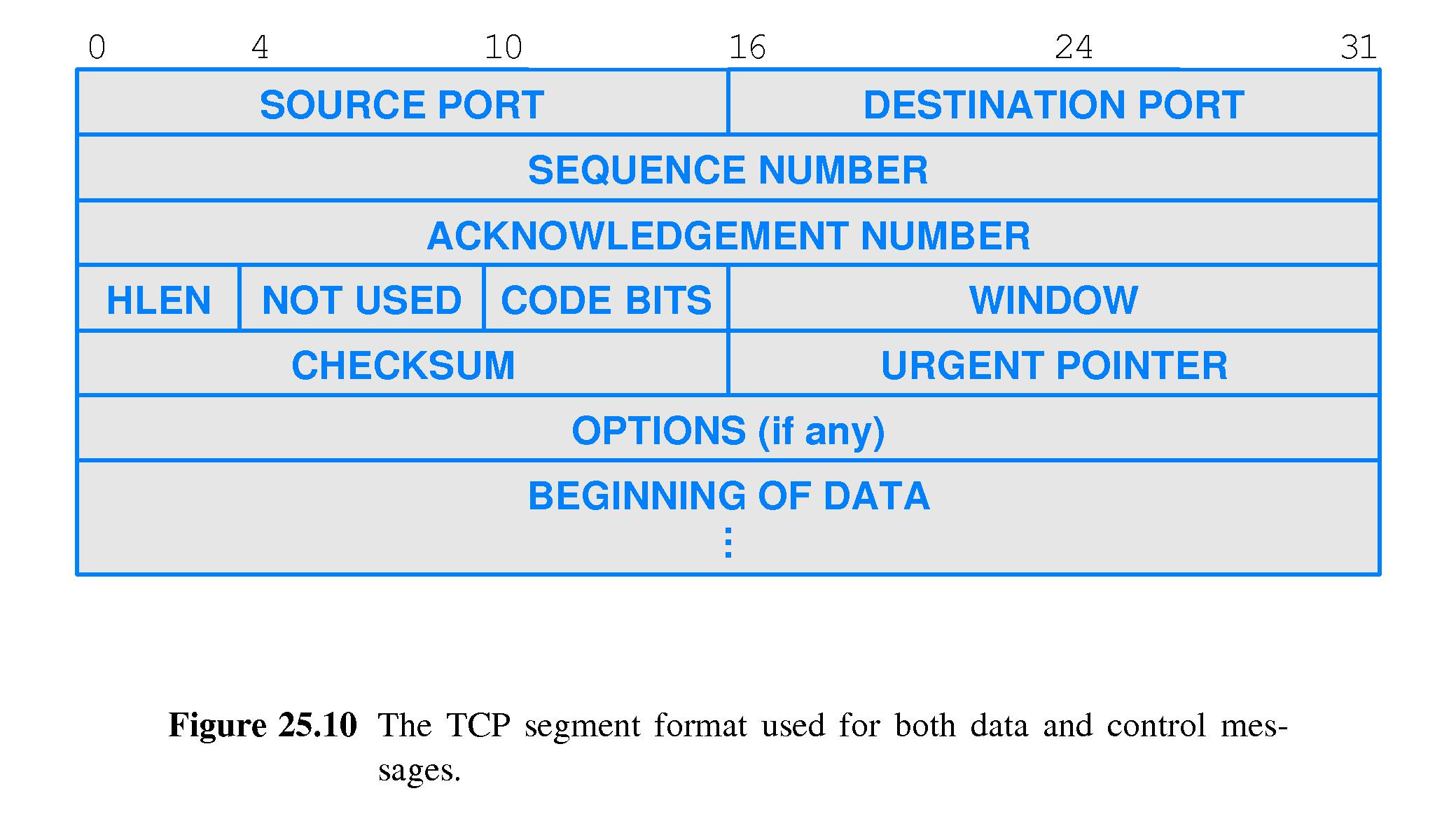chapter 25 -- tcp: reliable transport service